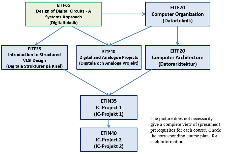 EIT, 2018/2019 Ht1-Ht2, EITF65 Design of Digital Circuits